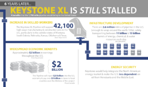 Keystone Has Been Delayed for Six Years