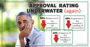 The President's Approval Rating is Underwater Again, and Here's Why